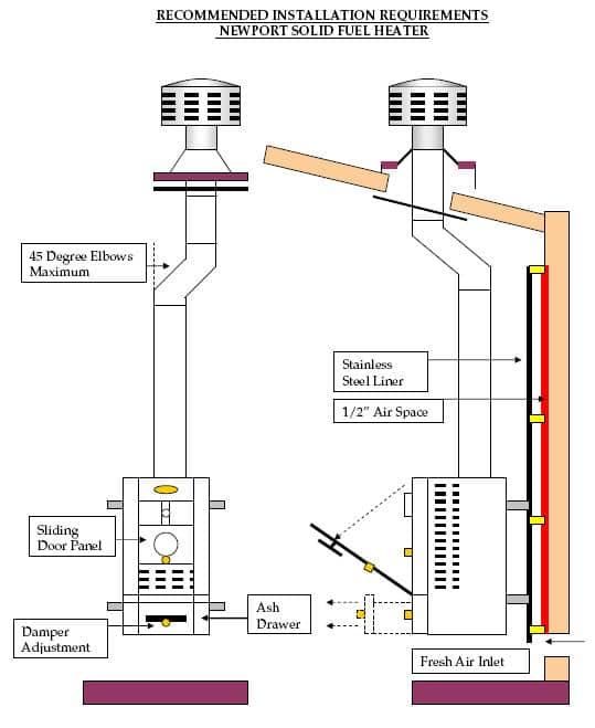 Newport Solid Fuel Heater 1