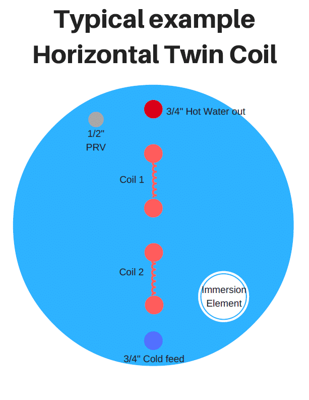 example_horizontal_twin_coil