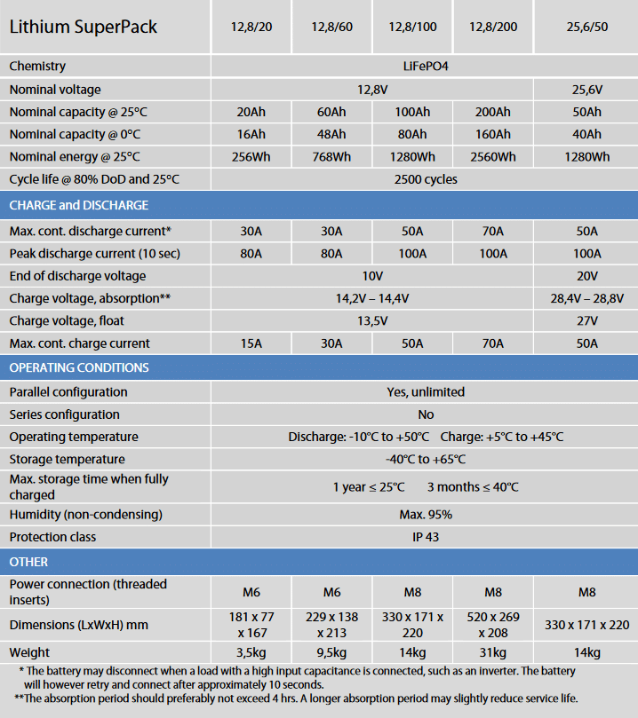 lithium_superpack_details