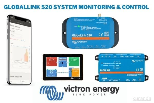 globallink 520 system monitoring blog